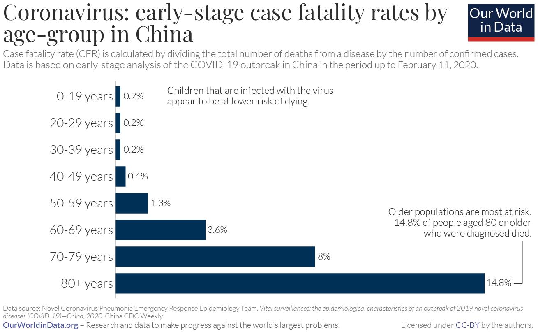 Coronavirus-CFR-by-age-in-China